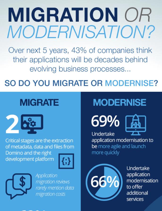 Migration or Modernisation Infographic